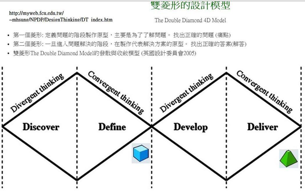 雙菱形的設計思考模型 圖片來源/網路