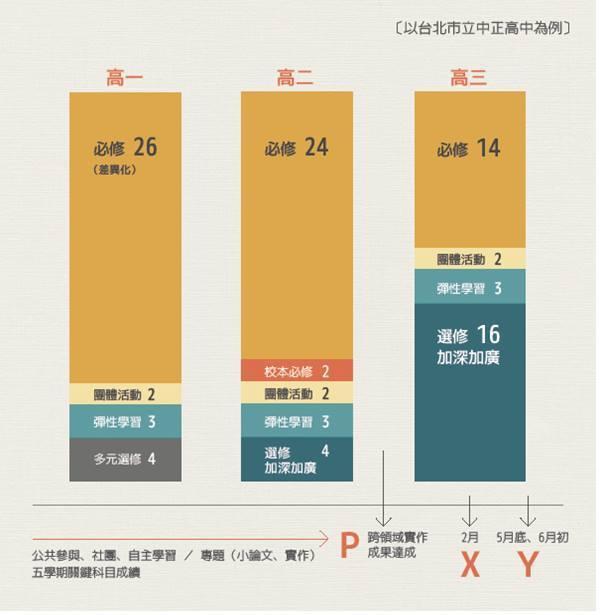 107新課綱的可能課程規劃(以台北市立中正高中為例) 圖片提供/簡菲莉校長