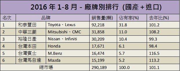 1-8月台灣車市掛牌數累計排行。 記者陳威任/製表