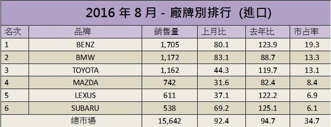 8月台灣車市進口車市場排行。 記者陳威任/製表