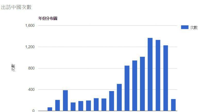 本圖為1999年到2016年,出訪中國次數統計。 圖/作者自製