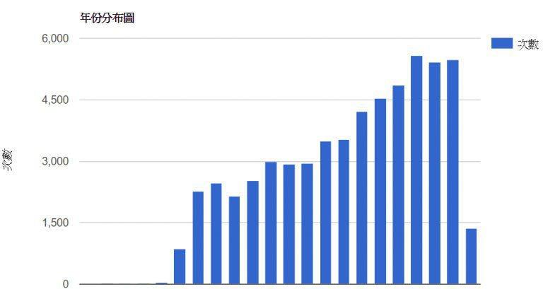 本張圖表統計從1994年,到2016年的出訪次數。 圖/作者自製