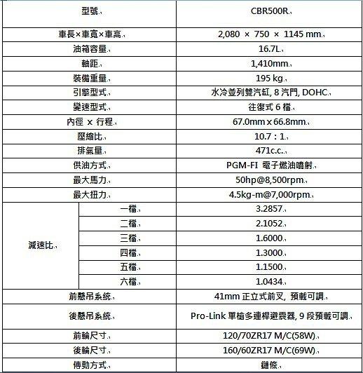 CBR500R規格表。 Honda提供