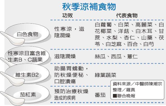 秋季涼補食物資料來源/中醫師陳潮宗 整理/羅真