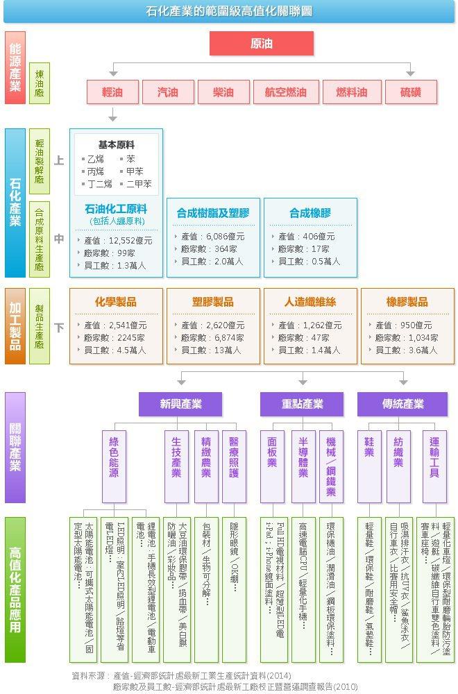 臺灣石化產業經濟分佈圖。 圖/經濟部統計處