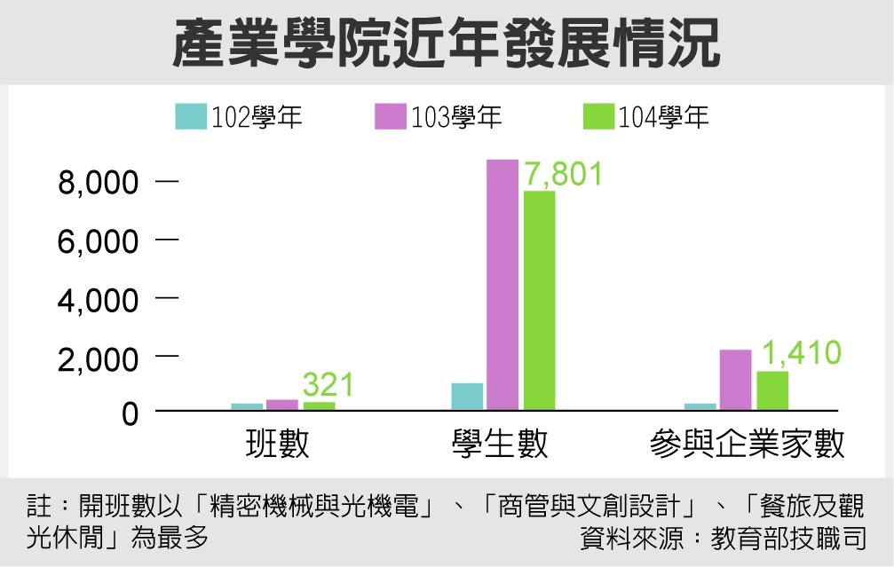 產業學院近年發展情況 資料來源:教育部技職司