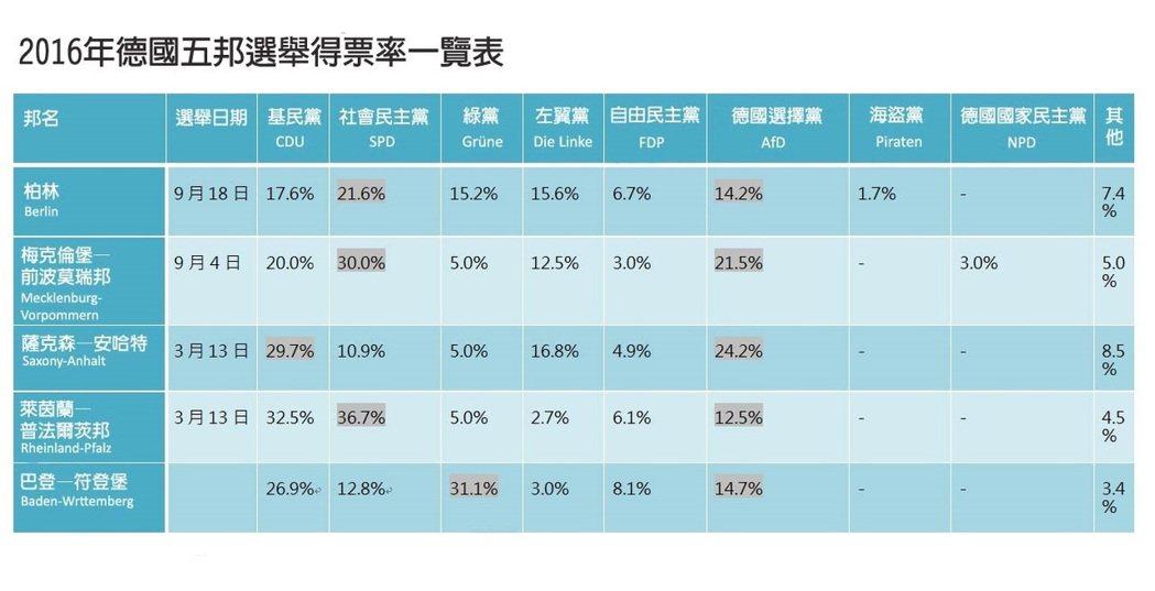 灰底為最高得票率,以及德國政壇黑馬——「德國選擇黨」——五邦亮眼的得票結果。...