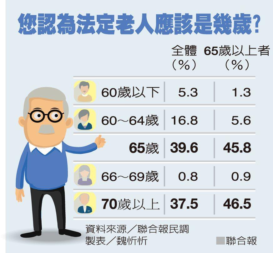 您認為法定老人應該是幾歲?資料來源/聯合報民調 製表/魏忻忻