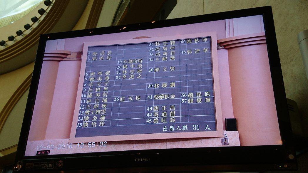 台南市議會臨時會於上午10時45分達過半簽到門檻成會。記者曹馥年/攝影