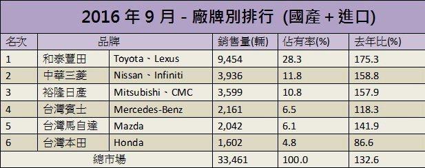 9月總市場銷售排行。 記者陳威任/製表