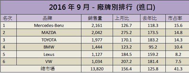 九月進口車銷售排行。 記者陳威任/製表