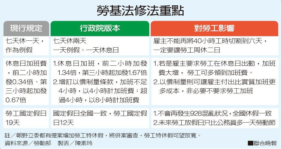 勞基法修法重點資料來源/勞動部 製表/陳素玲