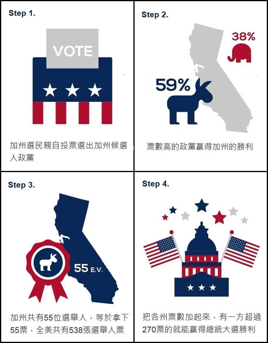 以加利福尼亞州為例,快速了解選舉人制度。 製圖/聯合新聞網