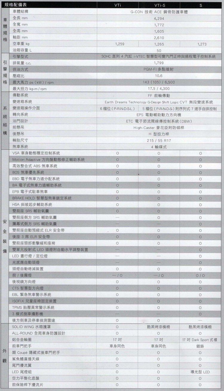 HONDA HR-V規格表(1)。