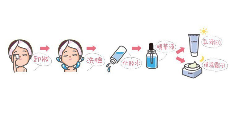 維持水嫩肌膚的基礎