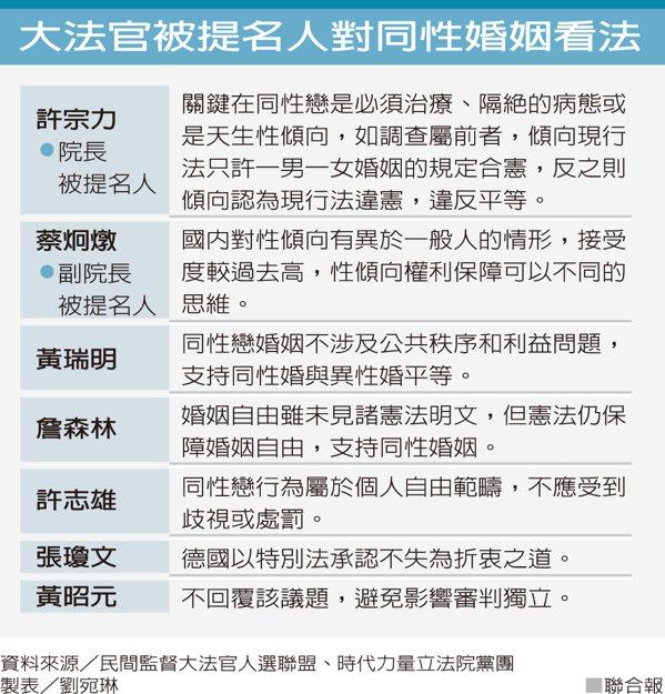 大法官被提名人對同性婚姻看法 製表/劉宛林