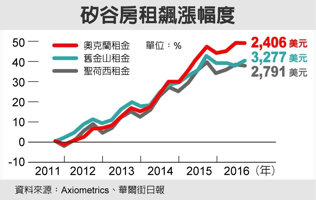 矽谷房租飆漲幅度 資料來源:Axiometrics、華爾街日報
