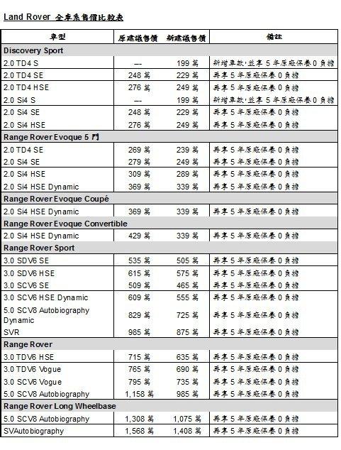 LAND ROVER 全車系售價比較表。 JAGUAR LAND ROVER 提...