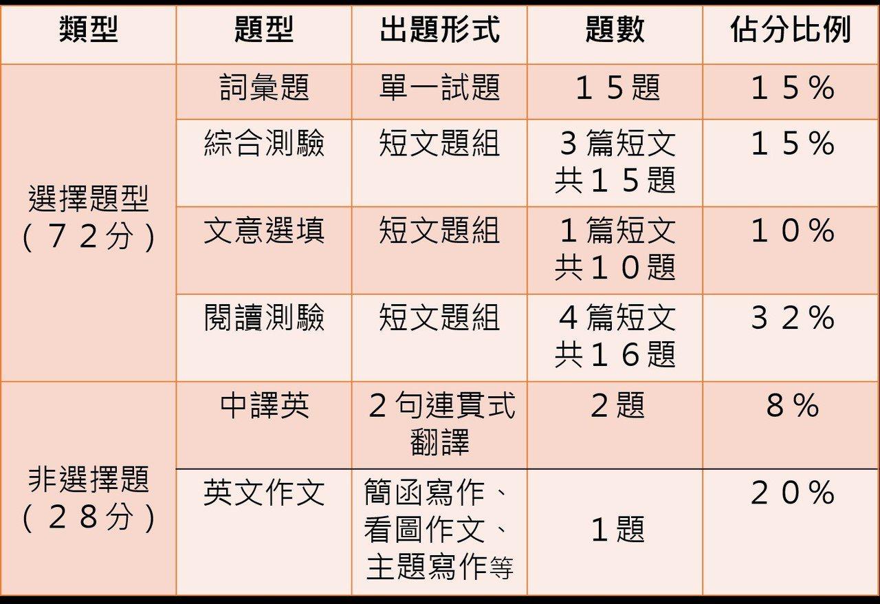 學測英文題型及配分 表/StudyBank提供