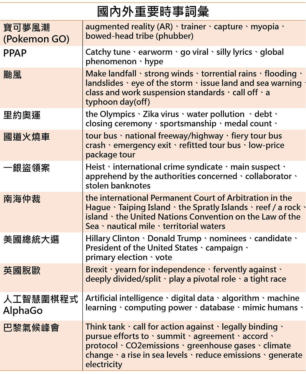 國表裏主要時事辭彙/studybank提供