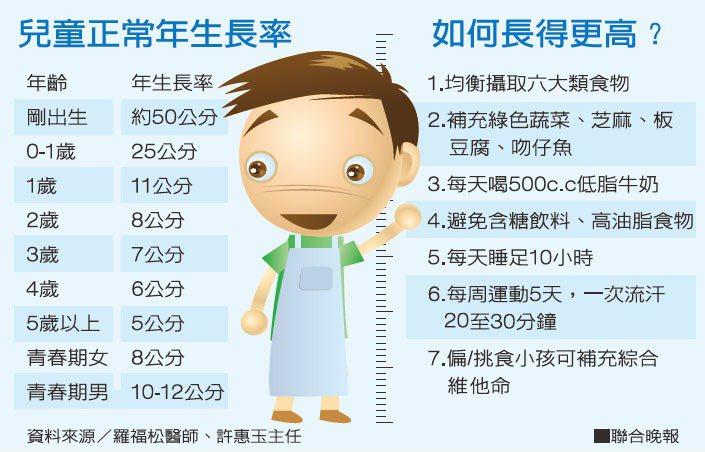 兒童正常年生長率、如何長得更高?資料來源/羅福松醫師、許惠玉主任