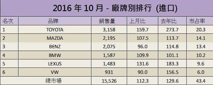 台灣汽車市場10月銷售排行(進口)。  記者陳威任/製表