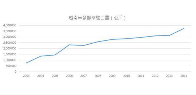 2005年之後,由於越南茶產量大增,連帶得使台灣越南茶進口量劇增。 表/作者自製;資料來源/財政部關務署
