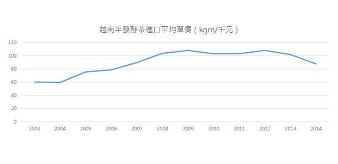 由於進口量劇增,茶市日趨飽和後,也讓價格出現波動。 表/作者自製;資料來源/財政部關務署