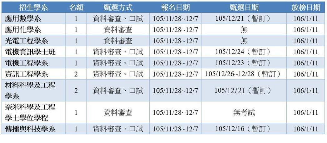 (重要試務日期請以校方公告簡章日程為準)