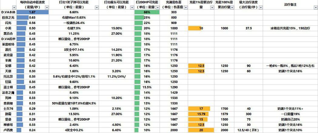 能量表。 圖/LB數據分析系列第二集