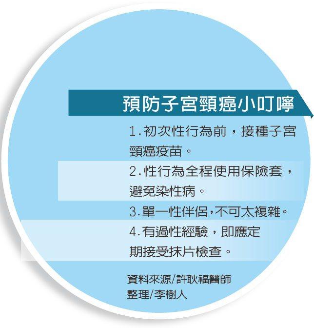 預防子宮頸癌小叮嚀資料來源/許耿福醫師 整理/李樹人