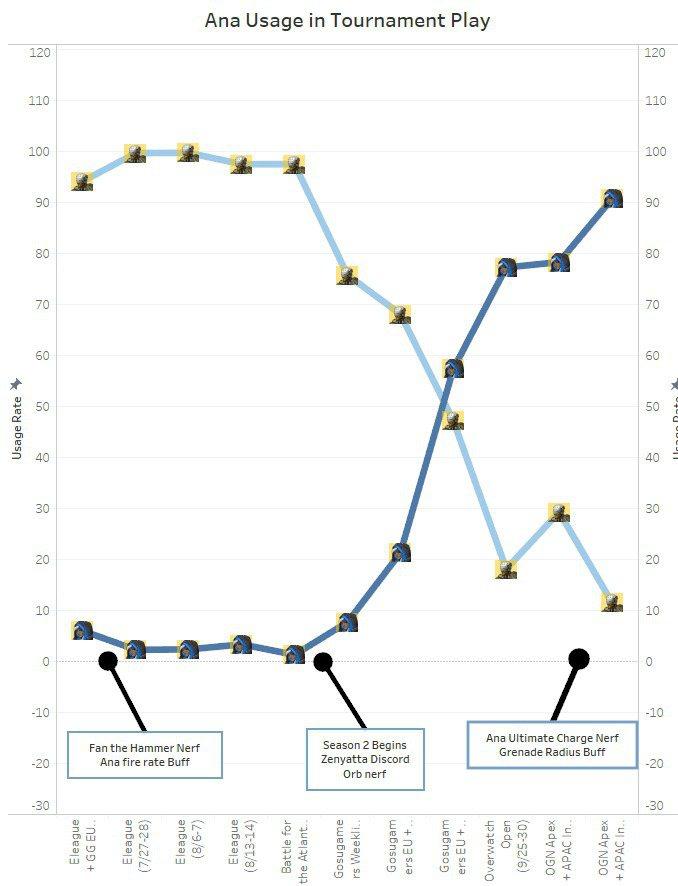 安娜與禪亞塔使用率產生的交叉。圖中三個節點分別為:左,安娜開火速度提升/中,禪亞...