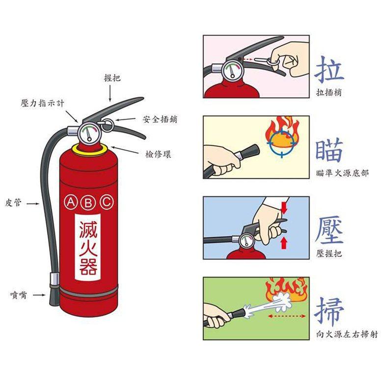 對於常見且單純的情況,我們可以訓練民眾及災害應變人員一些固定的做法。例如消防機關利用好記的口訣來訓練民眾使用滅火器。 圖/取自消防署