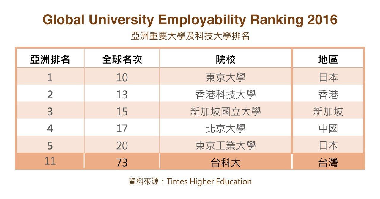 全球大學畢業生就業能力排名,全球科大表現優異。資料來源/Times Higher...