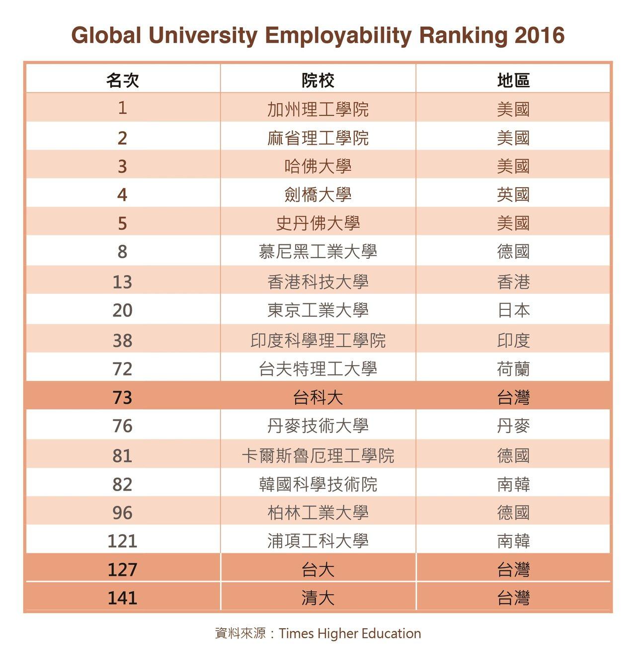 泰晤士報高等教育公布2016年全球大學畢業生就業能力排名。資料來源/Times ...
