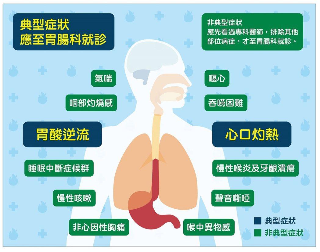 醫師指出,民眾病識感不足或有症狀也未就醫,但長期胃酸逆流將造成食道腐蝕性傷害,食...