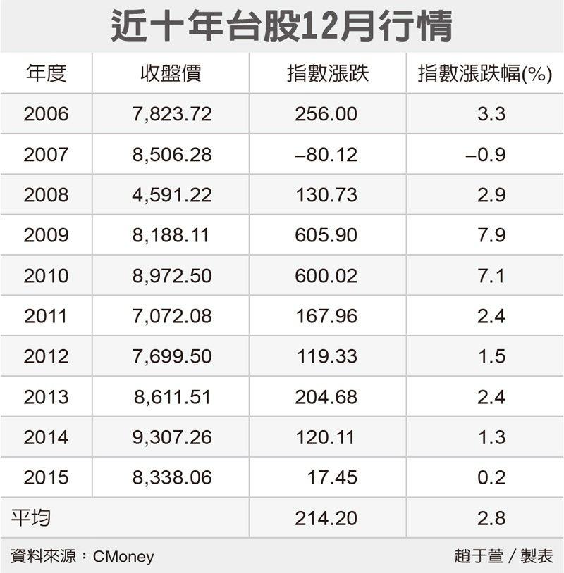 近十年台股12月行情 圖/經濟日報提供