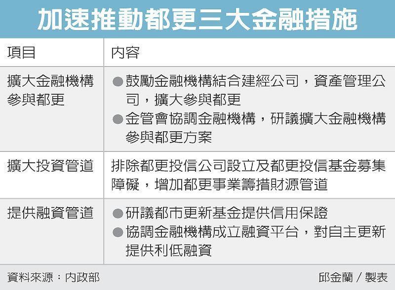 加速推動都更三大金融措施 圖/經濟日報提供