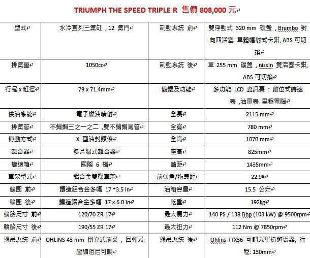 Triumph Speed Triple R售價與規格。 Triumph提供