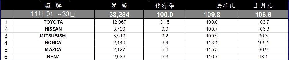 11月台灣車市總市場。 記者陳威任/製表