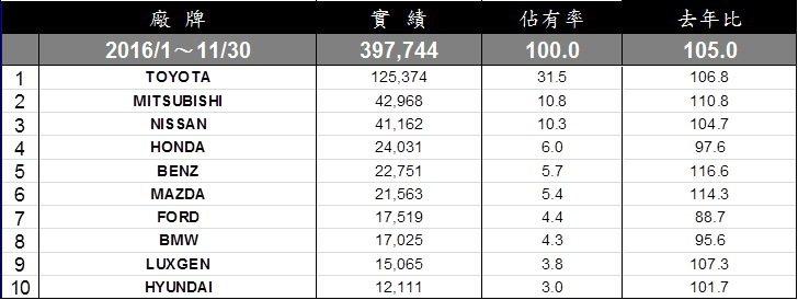 1-11月台灣車市總市場。 記者陳威任/製表