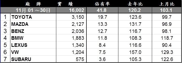 11月進口車總市場。 記者陳威任/製表