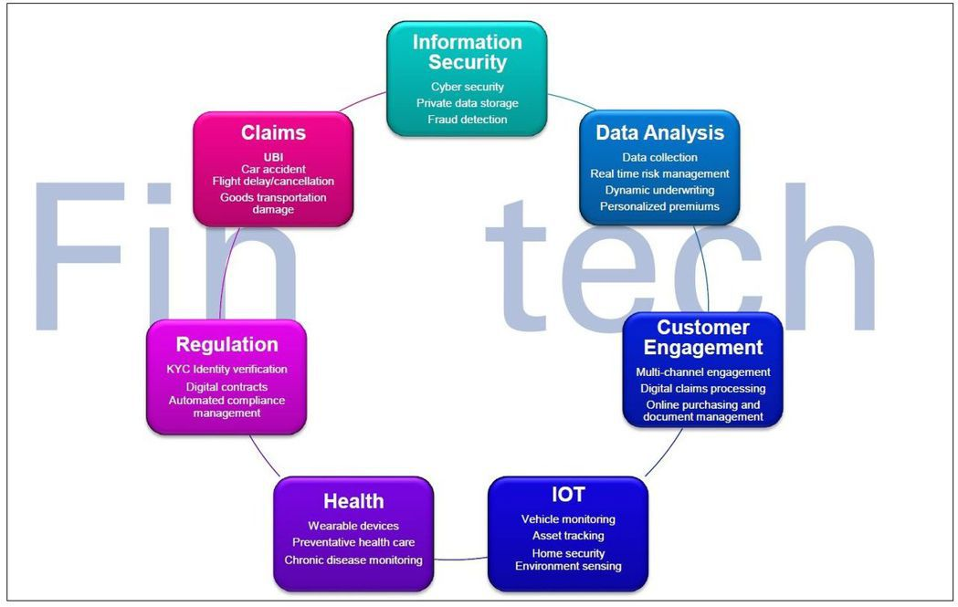 圖1. 可被專利的金融科技 資料來源:《美中台Fin-Tech金融科技應用暨專利...