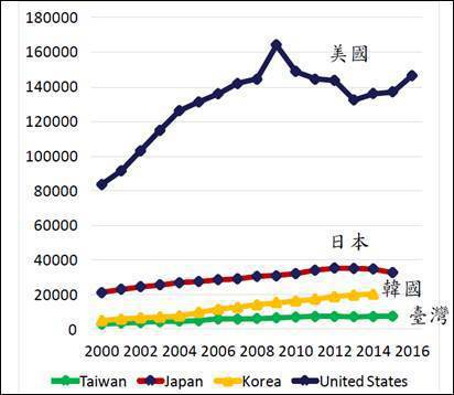 圖二、各國政府研發經費投入;單位:百萬美元 (資料來源:OECD,「2016預見...