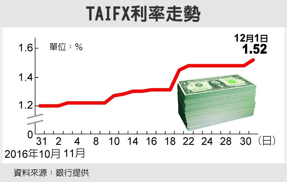 TAIFX利率走勢 圖/經濟日報提供