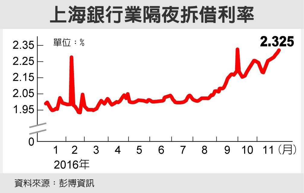 上海銀行業隔夜拆借利率 資料來源:彭博資訊
