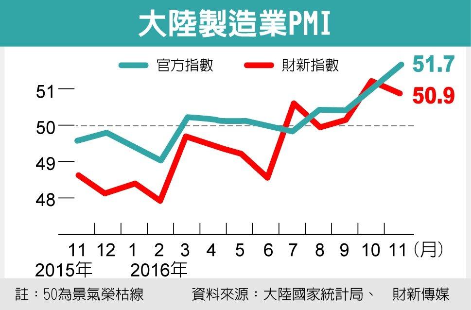 大陸製造業PMI 資料來源:大陸國家統計局、財新傳媒