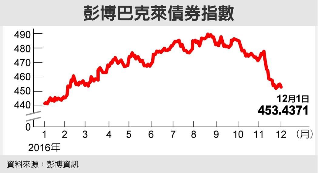 彭博巴克萊債券指數 資料來源:彭博資訊