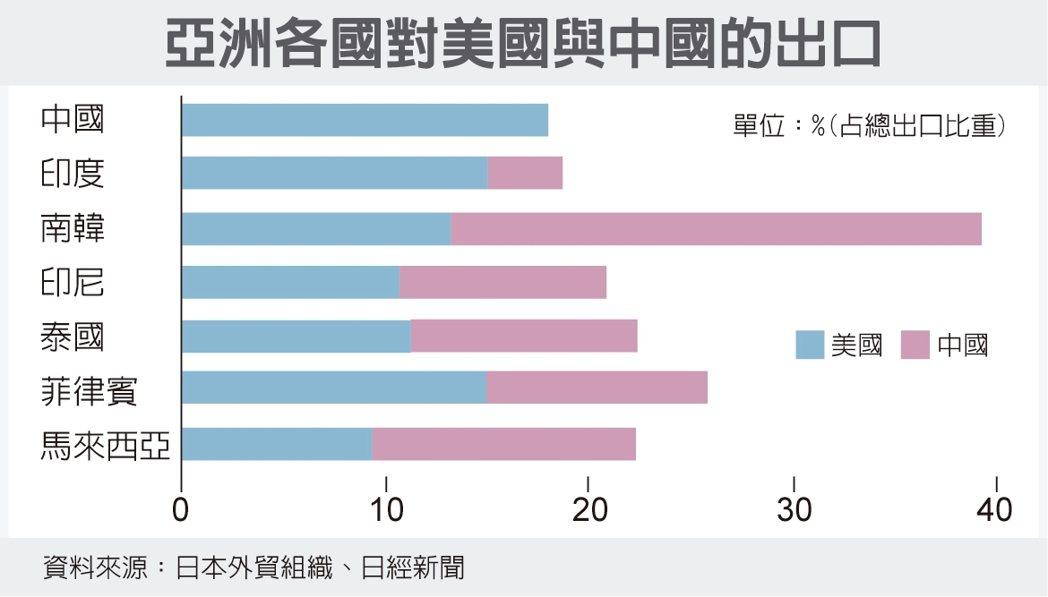 亞洲各國對美國與中國的出口 資料來源:日本外貿組織、日經新聞