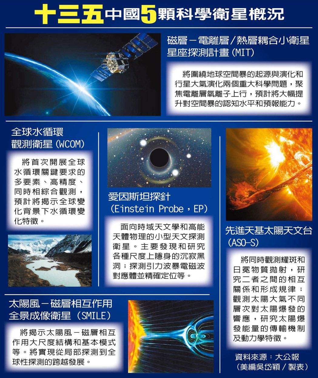 「十三五」中國五顆科學衛星概況